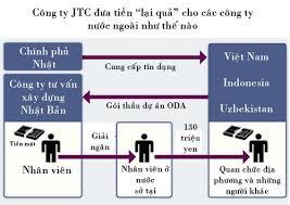 Việt Nam đề nghị Nhật Bản cung cấp thông tin nghi án hối lộ