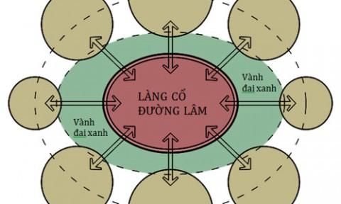 Xây dựng tiêu chí cho mô hình định cư mới Làng cổ Đường Lâm