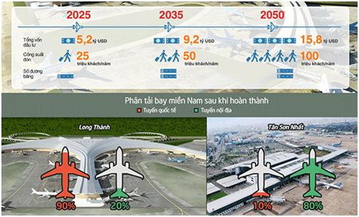 Các giai đoạn đầu tư và dự kiến phân tải bay sau khi hoàn thiện sân bay Long Thành