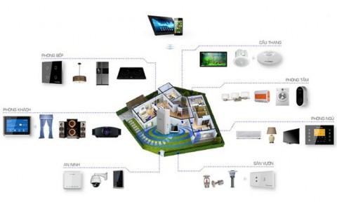 Ứng dụng Nhà thông minh SmartHome trong nội thất, kiến trúc hiện đại