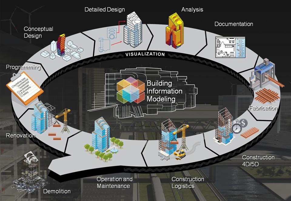 Sơ đồ các lợi ích của ứng dụng BIM và mô hình công trình quản lý trong thiết kế và xây dựng công trình
