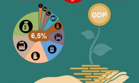 10 dấu ấn kinh tế Việt Nam 2015