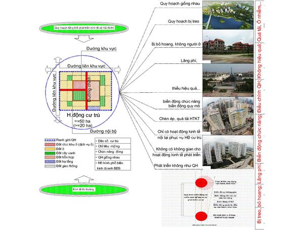 Các khái niệm Khu đô thị mới và Hoạt động kinh tế đô thị