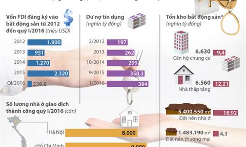 Tháng 6/2016, bất động sản tồn kho giảm xấp xỉ 3.000 tỷ đồng