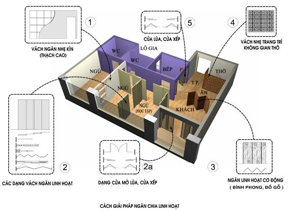 Minh hoạ giải pháp ngăn chia không gian chức năng ở trong căn hộ linh hoạt với 5 loại vách ngăn cơ động thông dụng