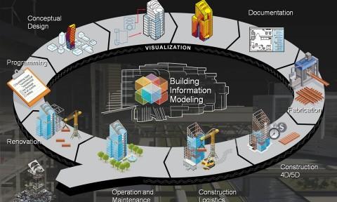 Khuyến khích áp dụng mô hình thông tin công trình (BIM) trong xây dựng