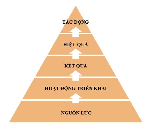Hình 2. Phân nhóm các chỉ số đánh giá thực thi quy hoạch – nguồn: tác giả