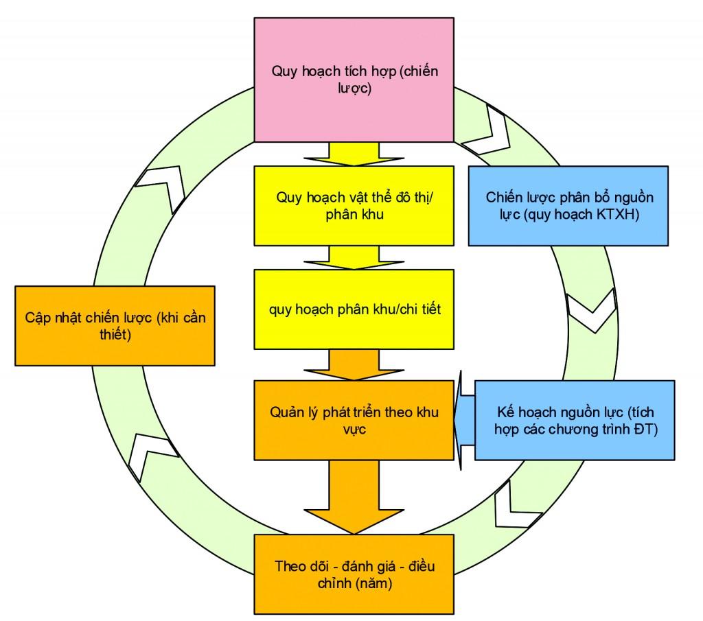 Mô hình quy hoạch và quản lý phát triển tích hợp