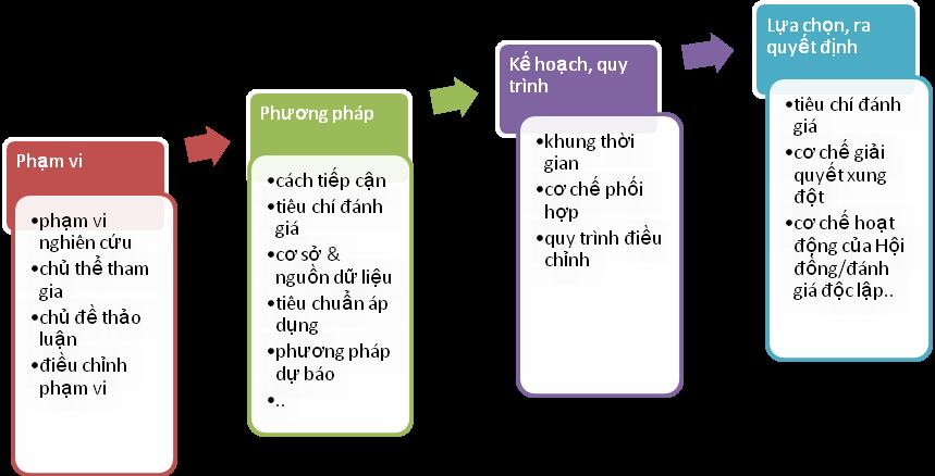 Các yếu tố xem xét để lựa chọn quy trình tích hợp quy hoạch
