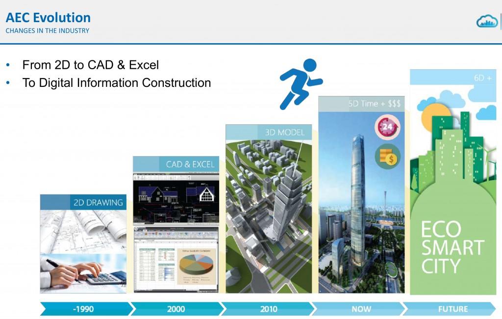 Các bước tiến hóa từ CAD 2 D đến BIM 6D (trích bài trình bày của Vircon Hong Kong)
