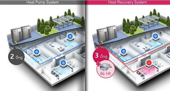 MULTI V 5 cho phép tòa nhà lắp hệ thống Heat Pump trước đây dễ dàng chuyển sang hệ thống Heat Recovery