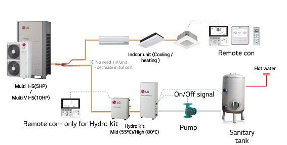 LG Multi HS Cung cấp máy làm lạnh/sưởi ấm và máy nước nóng