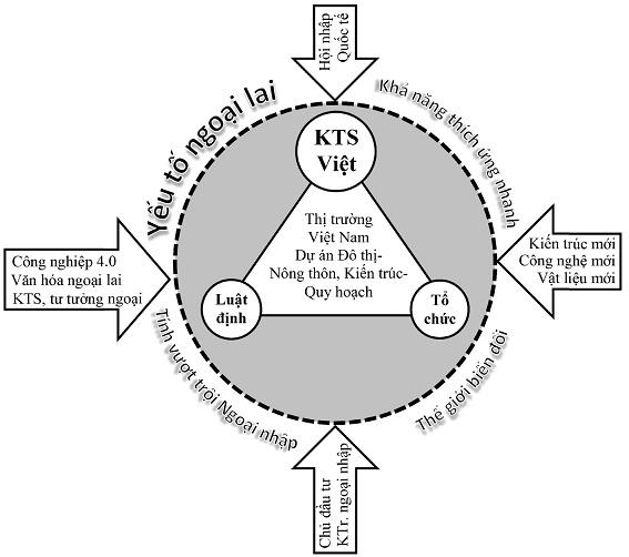 Vị trí KTS Việt trong môi trường có nhiều yếu tố (ngoại lai) tác động