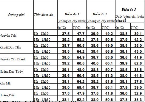 Biểu đồ khảo sát nhiệt độ đô thị tại các khu vực khác nhau
