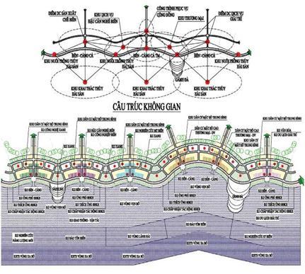 Cấu trúc tổ chức không gian vùng ven biển theo hướng thích ứng với BĐKH - EbA