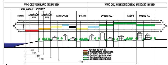 Sơ đồ minh họa Lựa chọn đất xây dựng khu vực ven biển
