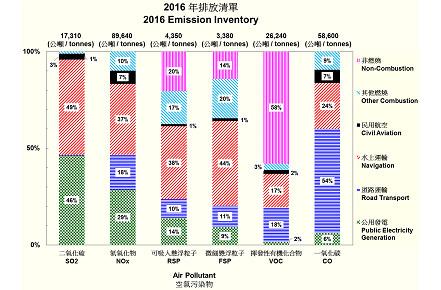 1-Emission2016a