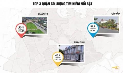 Nhà đất TPHCM: quận Bình Tân tăng giá 20%