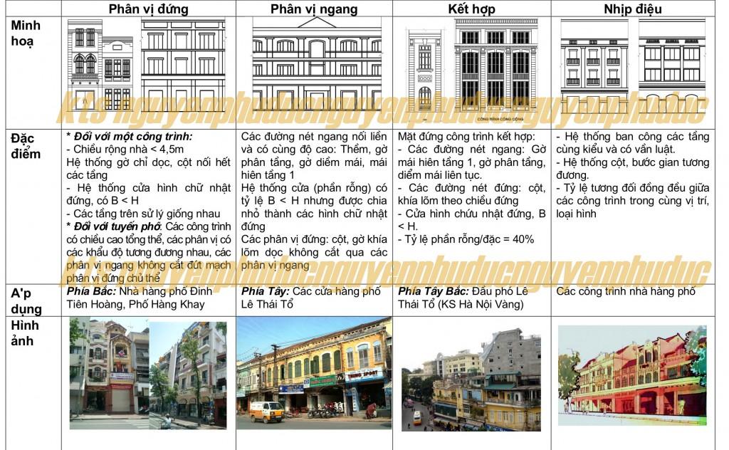 Bảng phân tích đặc điểm kiến trúc công trình nhà phố khu phố cổ Hà Nội