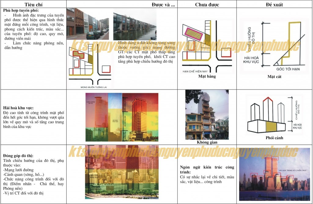 Bảng tiêu chí công trình nhà phố phù hợp với cảnh quan đô thị