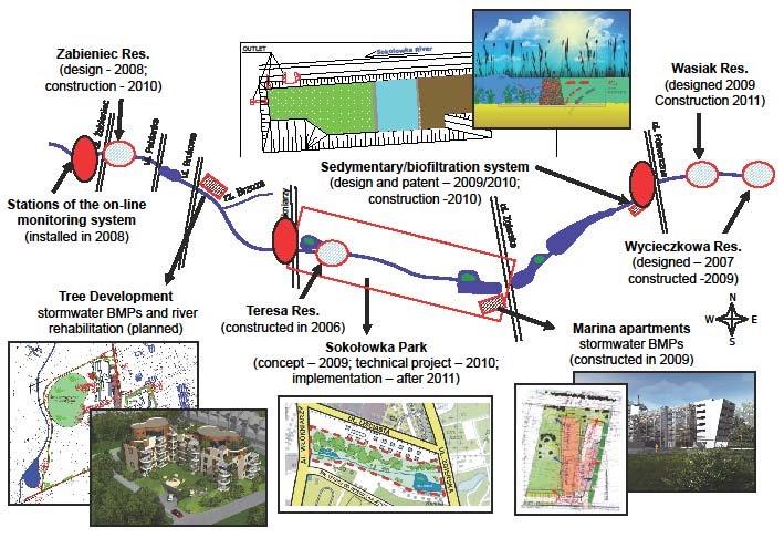 Sơ đồ chiến lược tổng hợp quản lý nước tại thành phố Lodz (thung lũng sông Sokolowka).