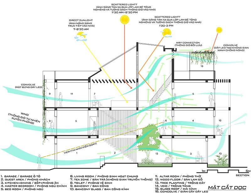 Mô hình tổ chức thống gió và thoát nhiệt tối ưu cho  nhà phố