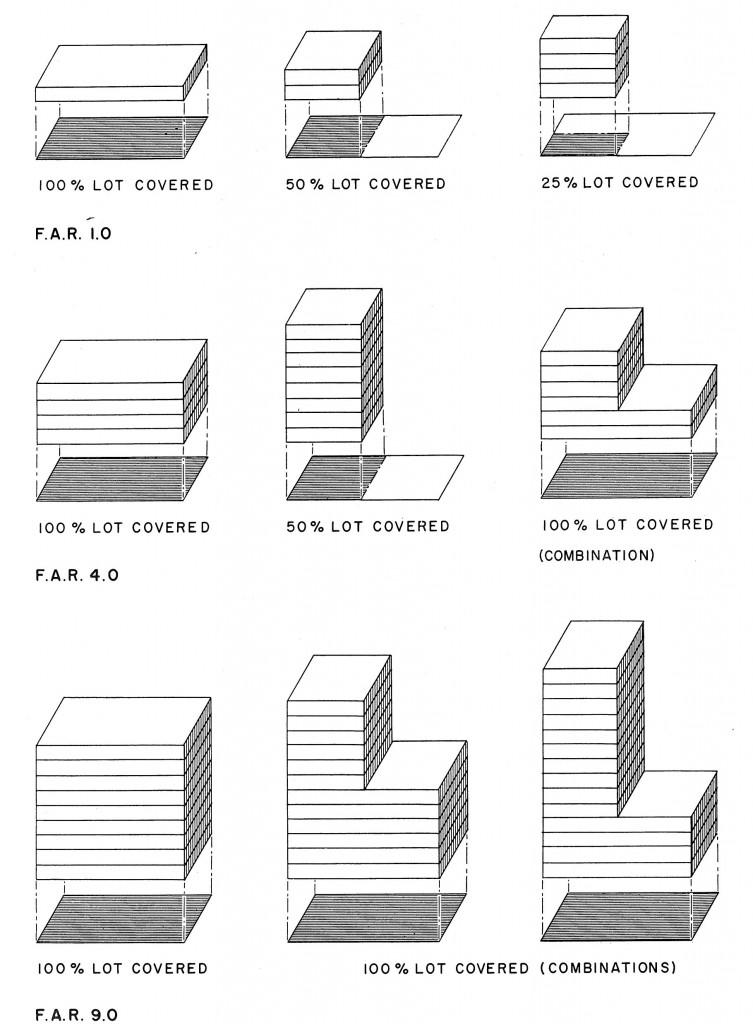 Minh họa về áp dụng quản lý HSSDĐ (FAR) = 1.0 với sự thay đổi của Mật độ xây dựng và tầng cao công trình (nguồn: NSW Department of Planning, 19 August 2010)