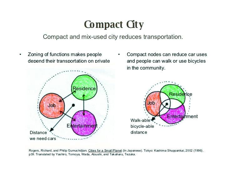 Sơ đồ minh họa khu vực tổ chức theo mô hình đô thị nén giảm áp lực hạ tầng giao thông
