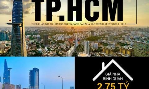 TPHCM: Nhà đất quận 12 tăng giá 41% trong một năm
