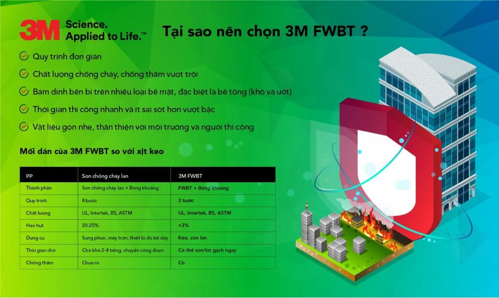 3M FWBT thi công đơn giản hơn rất nhiều lần/ Liên hệ Hotline: 84-8-54160429