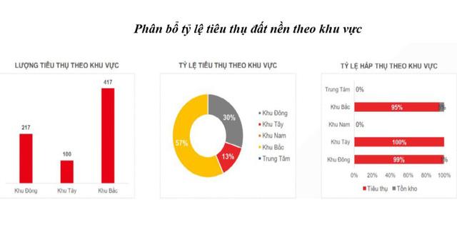Nguồn: Hội môi giới bất động sản Việt Nam