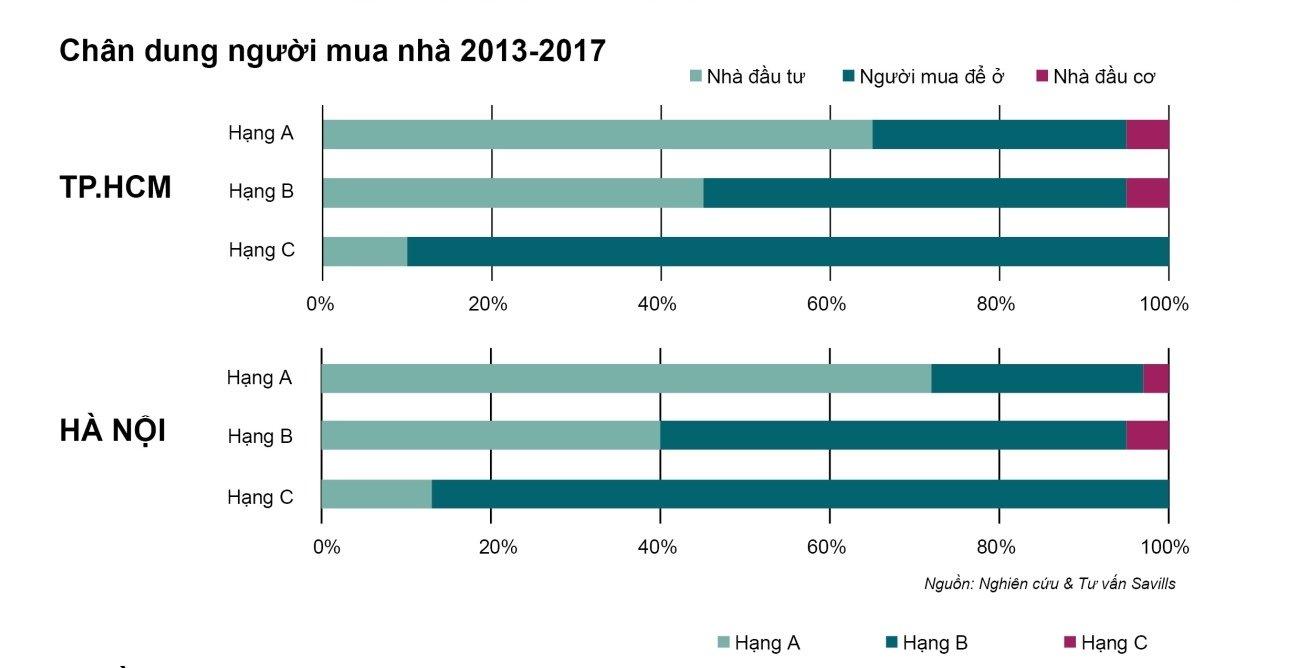 Hơn 70% giao dịch nhà ở cao cấp tại Hà Nội do giới đầu tư chi phối trong khi đó con số này tại TP. HCM là khoảng 65% (Nguồn: Savill Việt Nam)
