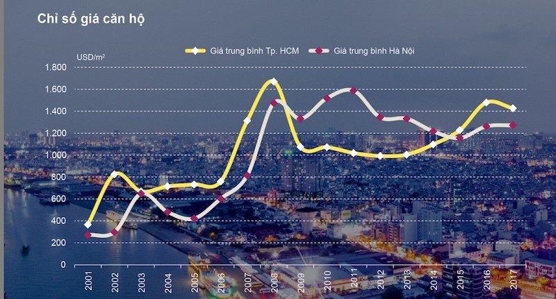 Theo Bộ Xây dựng, giá nhà ở hiện chưa ổn định, không phản ánh đúng giá trị thực của bất động sản, cũng như không phù hợp với khả năng chi trả của số đông người dân (Ảnh: Chỉ số giá căn hộ tại Hà Nội, TP. HCM theo Savill Việt Nam)