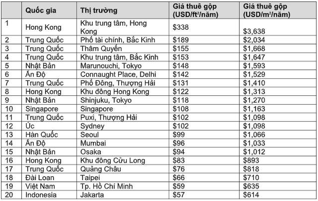 Giá thuê gộp trung bình của 20 thị trường hàng đầu tại châu Á Thái Bình Dương năm 2018. Nguồn: JLL