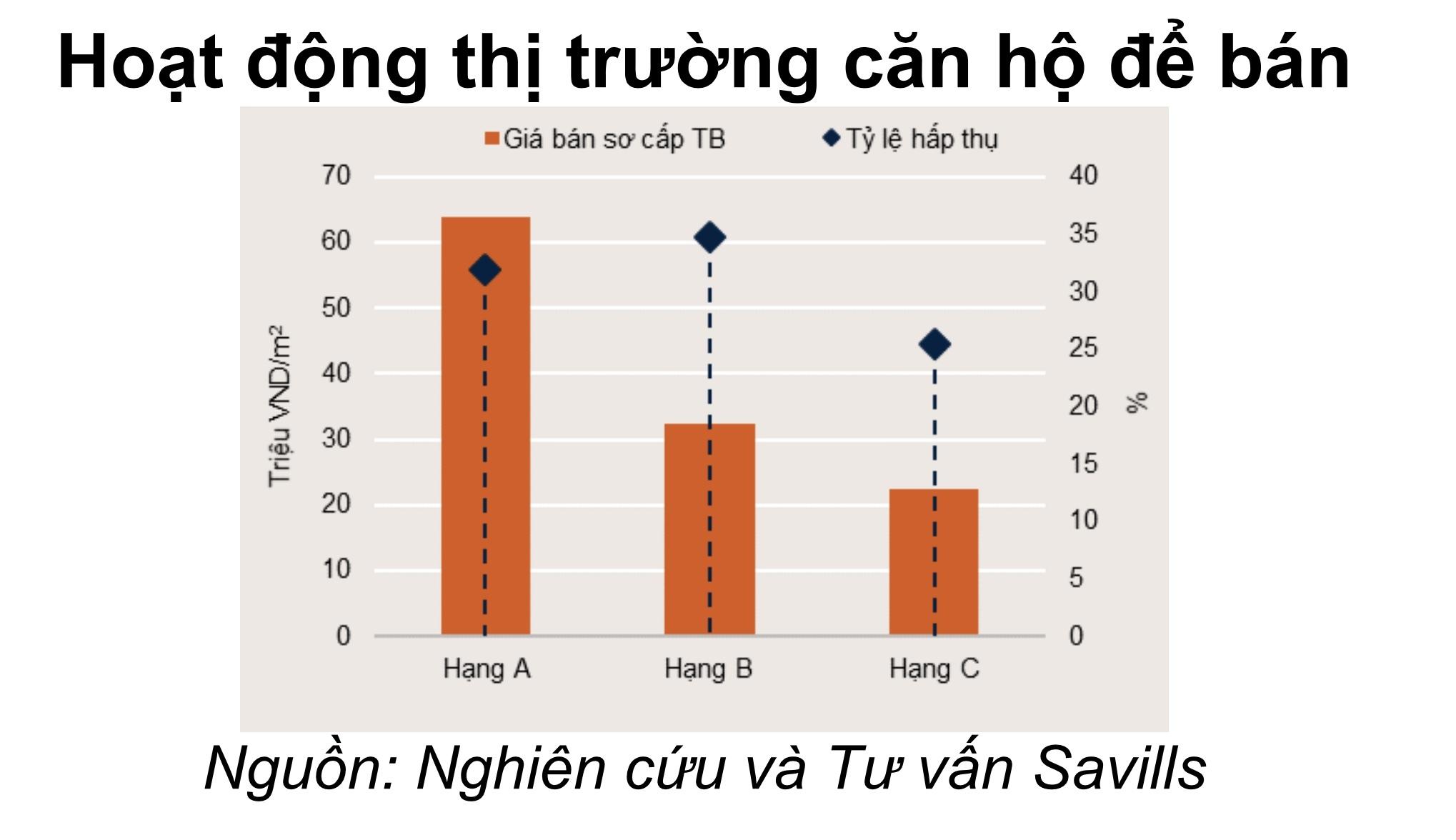 Hoạt động căn hộ để bán tại Hà Nội (Nguồn: Savills Việt Nam)