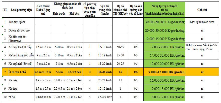 Bảng 2: Năng lực vận chuyển của các phương tiện giao thông (tính cho 1 làn xe rộng 3,5m)[5]