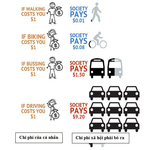 Hình 3: Chí phí của cá nhân và chi phí xã hội phải bỏ ra