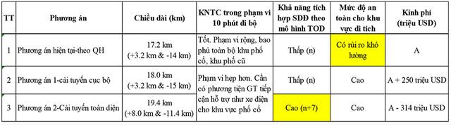 Bảng so sánh lợi ích tuyến 2 theo quy hoạch và phương án điều chỉnh