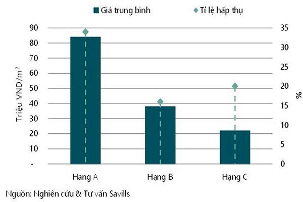 Biểu đồ tăng trưởng nguồn cung căn hộ từ quý IV/2016 đến 2018