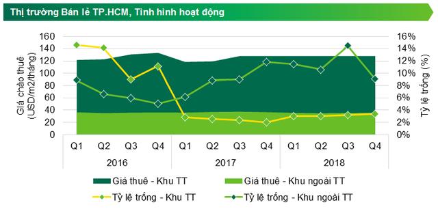 Giá chào thuê trung bình tầng trệt và tầng một của cửa hàng, chưa bao gồm thuế VAT và phí dịch vụ. Nguồn: CBRE Việt Nam, quý IV/2018