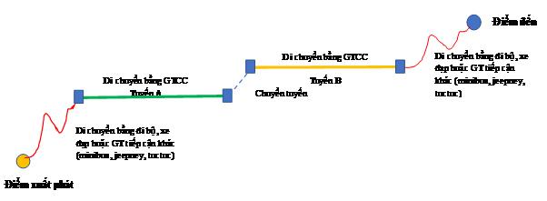 Hình 4. Sơ đồ giản lược một chuyến đi bằng VTHKCC