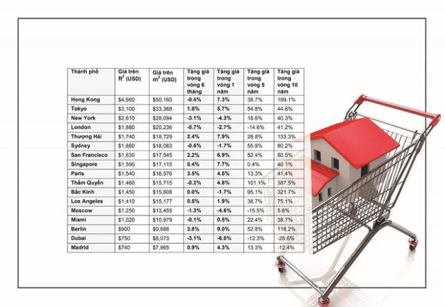 Biến động giá tại các thành phố lớn theo khảo sát của Savills. Đồ họa: Thành Nguyễn.
