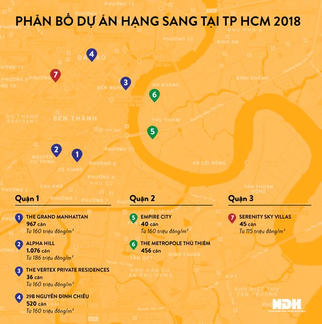 Các dự án hạng sang ra mắt và mở bán năm 2018 tại TP HCM. Đồ họa: Liên Hương.