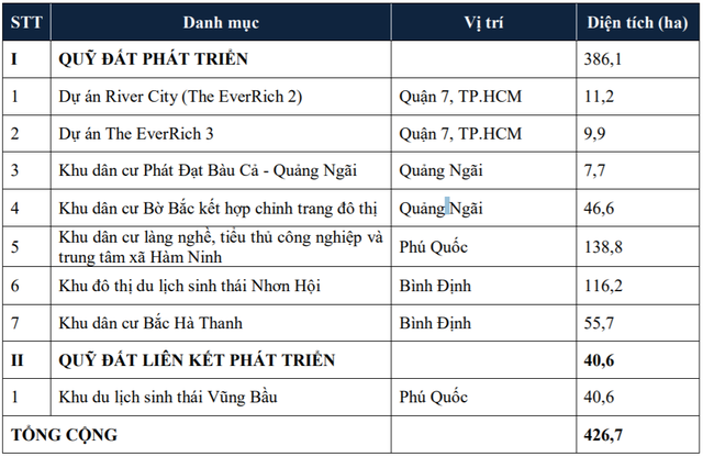 Quỹ đất hiện có của Phát Đạt. Nguồn: PDR