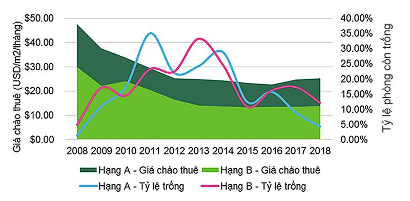 Thị trường văn phòng Hà Nội, giá thuê (hạng A và B) theo năm