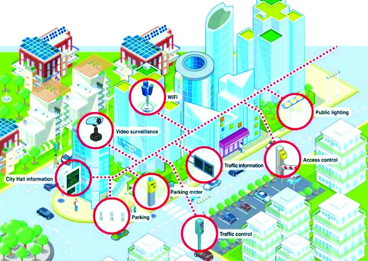 Sơ đồ minh họa mô hình đô thị thông minh trên cơ sở ứng dụng công nghệ