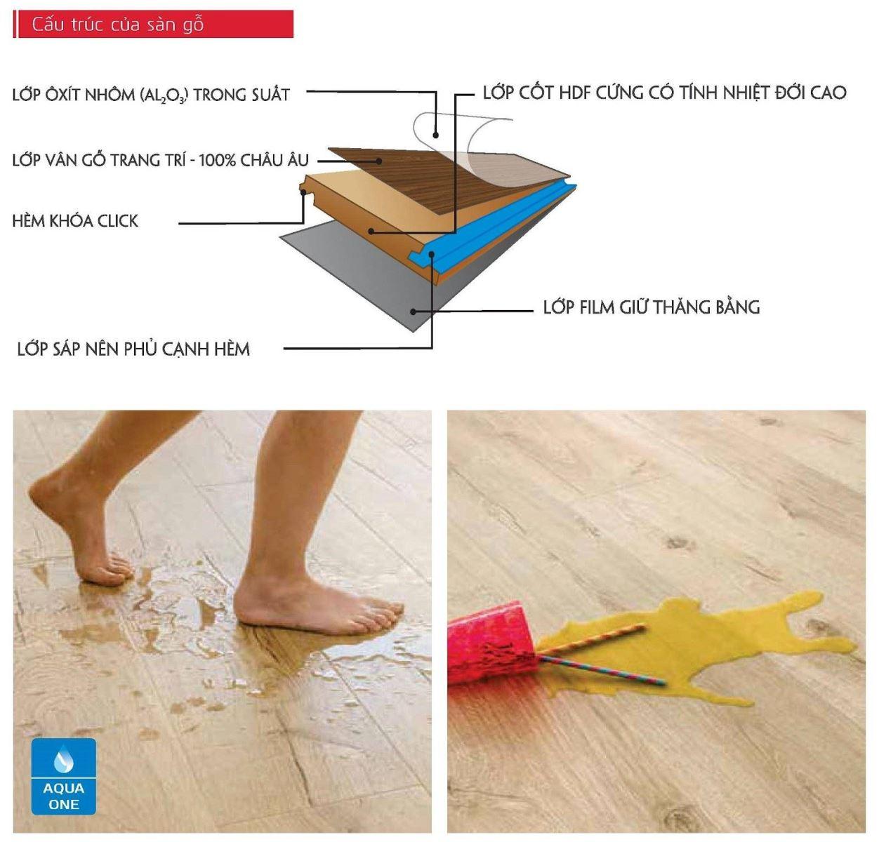 Sơ đồ cấu tạo của sàn gỗ chống thấm