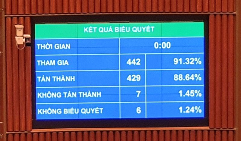 Với 88,64% đại biểu tán thành, Luật Kiến trúc chính thức được Quốc hội thông qua