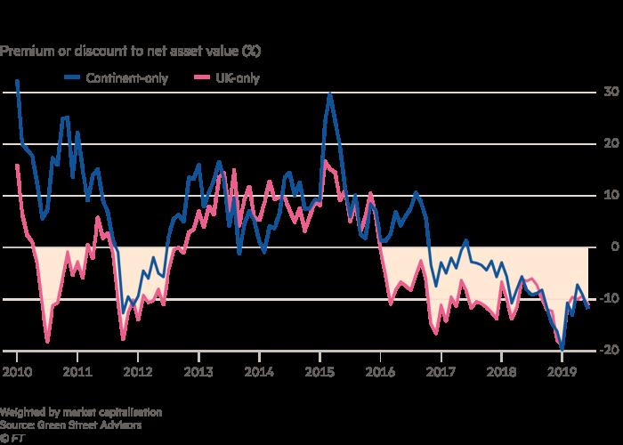 Bất động sản ở châu Âu đang bị đẩy giá lên quá cao. Ảnh: FT