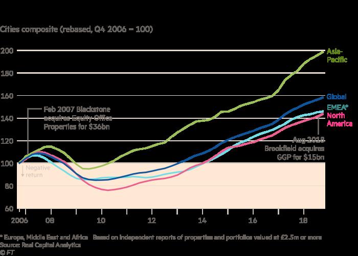 Giá bất động sản toàn cầu leo mức kỷ lục mới. Ảnh: FT